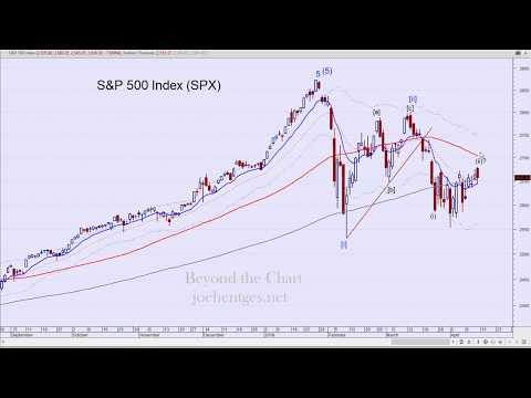 Technical Analysis of Stock Market | Not a Great Start