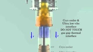 Coldedge Technologies Ultra low vibration CryoCooler