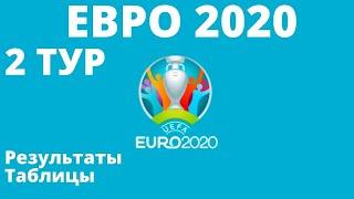 Футбол Евро 2020 Тур 2 итог и результаты Чемпионат Европы по футболу 2020