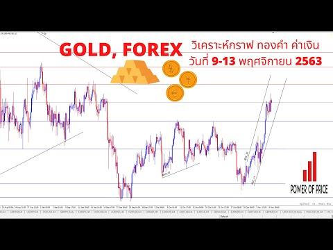 วิเคราะห์กราฟ ทองคำ ค่าเงิน Gold Forex ประจำสัปดาห์ วันที่ 9-13 พฤศจิกายน 2563