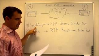 PRISM. Protect your privacy: Secure VoIP, Introduction to SIPS TLS SRTP AES VPN