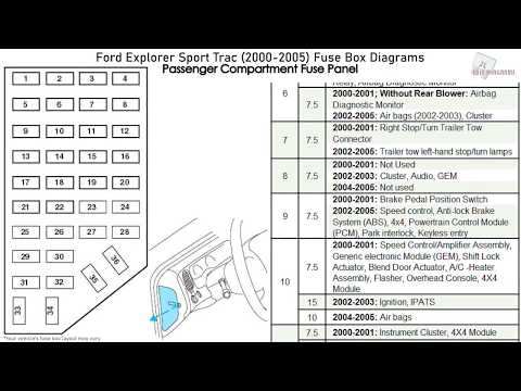 02 ford explorer fuse box diagram ford explorer sport trac  2000 2005  fuse box diagrams youtube  ford explorer sport trac  2000 2005