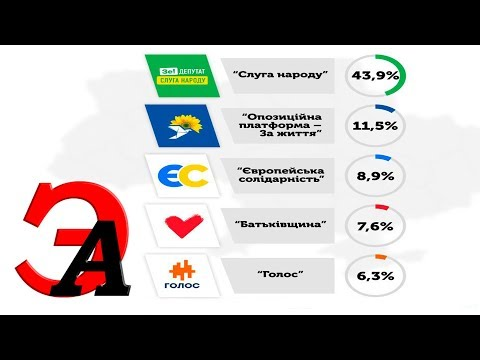 Выборы в ВР Украины. Пять партий, которые прошли в Верховную Раду 9-го созыва
