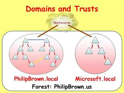 Servers: Active Directory - Domains and Trusts