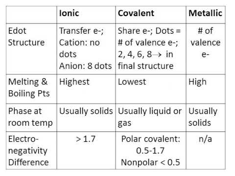 Ionic Covalent Metallic Compare and Contrast  YouTube