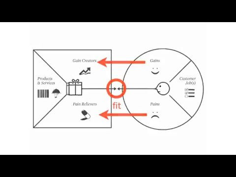 Value Proposition Canvas Explained by Alex Osterwalder