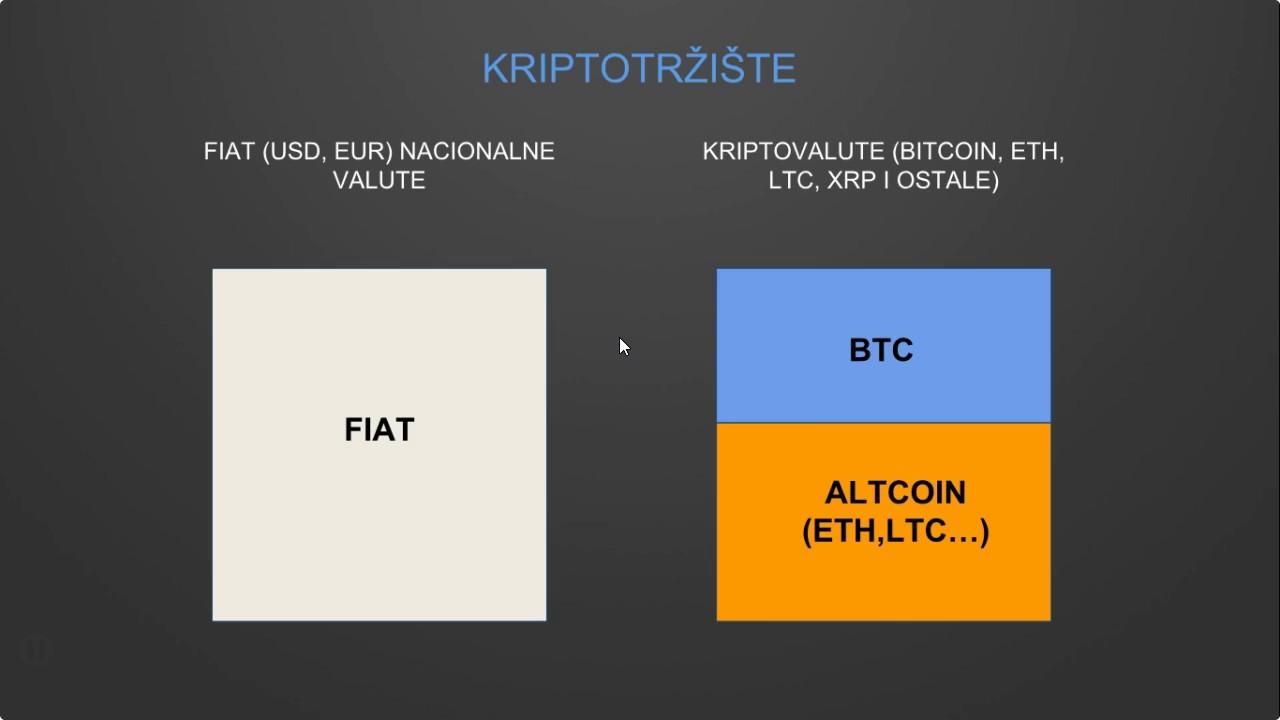 zaraditi novac razmjenjujući kriptovalute automatizirani softver za kripto trgovanje