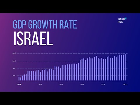 ISRAEL GDP Growth Rate ▪ GDP Growth ▪ ISRAEL GDP Stats