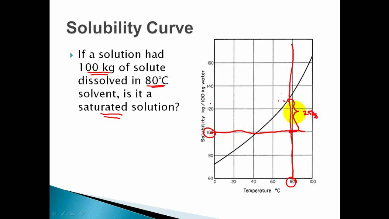 Solubility Curves - Saturated, Unsaturated, Supersaturated Solutions ...