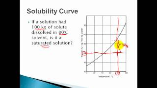 Solubility Curves Saturated Unsaturated Supersaturated Solutions Youtube