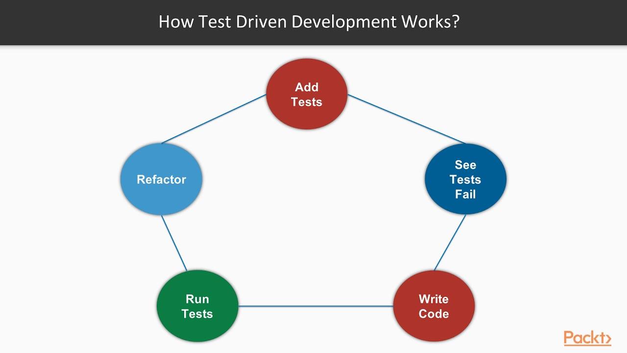 Chef Recipes: Test Driven Development Using Test Kitchen | packtpub ...