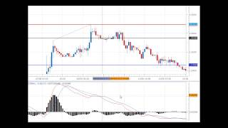 Profitable Forex Divergence Strategy You Must Know
