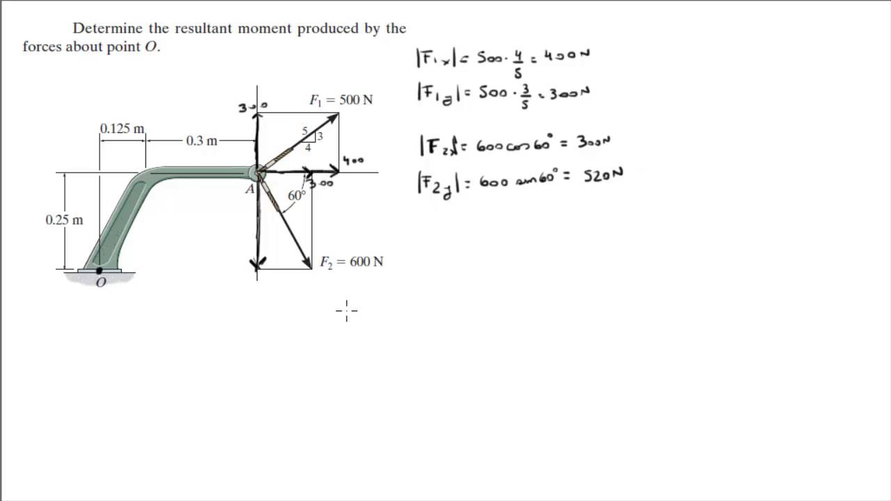 Determine the resultant moment produced by the forces about point O