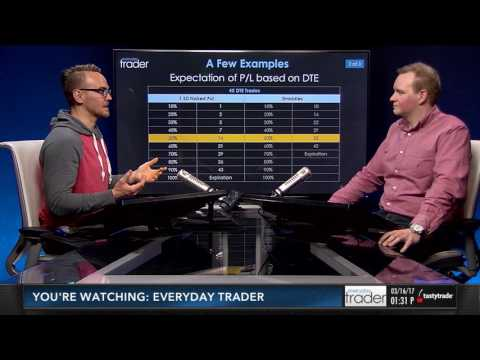 Closing Winning Trades Based on Time in Trade   Everyday Trader