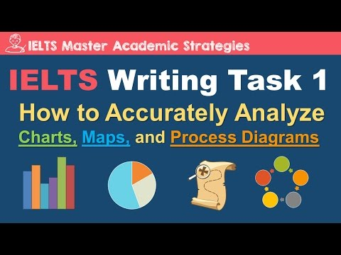 IELTS Writing Task 1 - How to Analyze Charts, Maps, and Process Diagrams