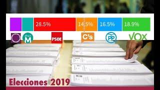 Jesús Á.Rojo: VOX supera ya en intención de voto al PP y a Ciudadanos según los sondeos no oficiales