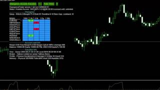 The DivergenceFinder EA for finding Forex trades