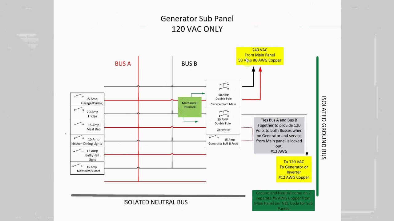 maxresdefault my sub panel for my 120 volt backup generator youtube Electrical Panel Wiring Diagram at eliteediting.co