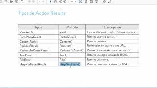 Curso ASP.NET MVC: ActionResult