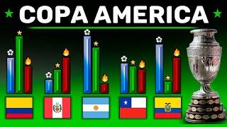 NIVELES de PODER COPA AMERICA 2021 - Analisis Completo de las Selecciones