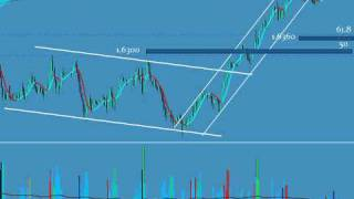 Forex - Cable 31 May