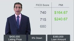 How Credit Score Affects Your PMI with Angelo Lefer