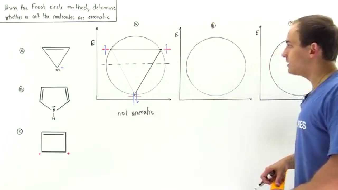 hight resolution of frost circle method example