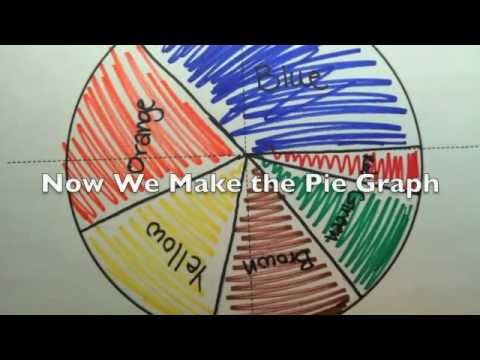 How To Make a Pie Chart By Hand