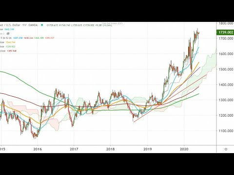 Routine of a forex intraday rader