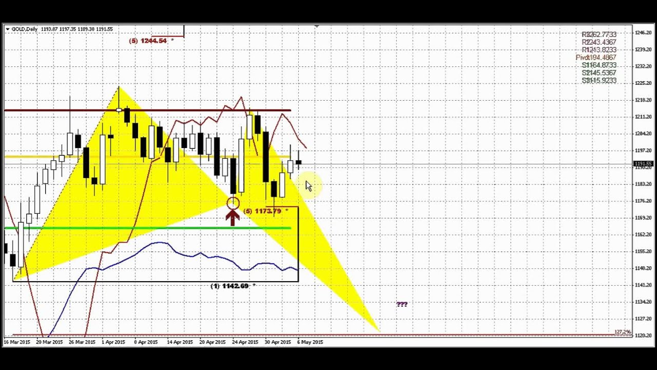 Forex gold trader forex peace army