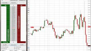 Effective Gold Trading Strategy $2,610
