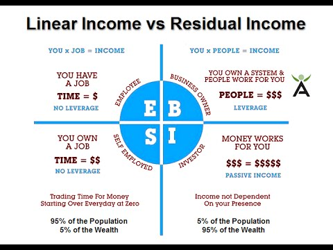 Image result for linear income vs residual income