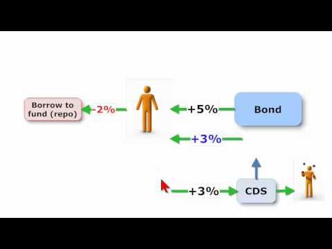 FRM: Credit default swap (CDS) basis trade