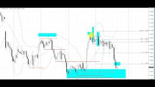 Stop Hit Pattern | Live Forex Trade | EURUSD | 4 Hour Chart