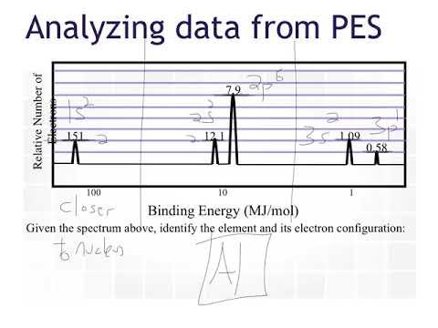 Pes diagrams khan academy circuit diagram symbols pes diagrams youtube rh youtube com pes diagram of fluorine pes diagrams ap chemistry ccuart Choice Image