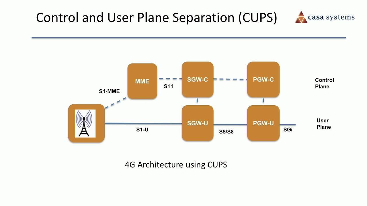 5G core architecture scale using CUPS video | Casa