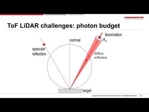 LiDAR, Radar, and Cameras: Measuring distance with light in the automotive industry
