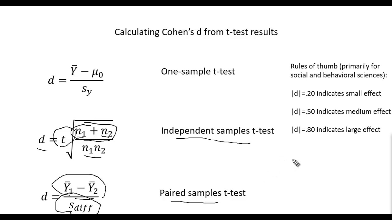 Independent sample t-test classical design used in psychology.