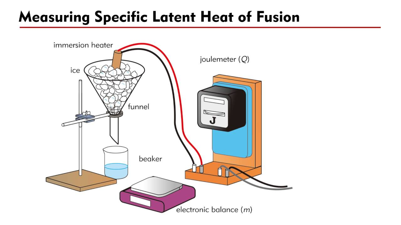 latent heat of fusion Specific latent heat of fusion of ice aim: to determine the specific latent heat of fusion of the ice provided by using a calorimeter general background.