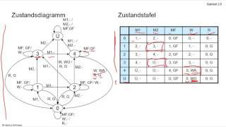 Grundlagen der Informatik II, WS 2016/17, 24.10.2016, Vorlesung