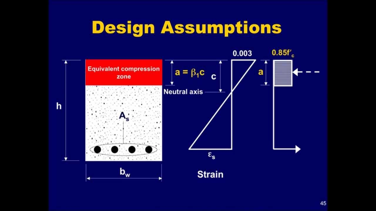 Pca aci design guide beam and one way slab analysis and for Apartment design guide part 5