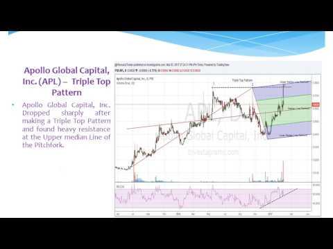 Apollo Global Capital, Inc. (APL) – Triple Top Pattern