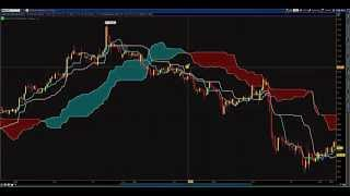 How To Trade The Ichimoku Kinko Hyo