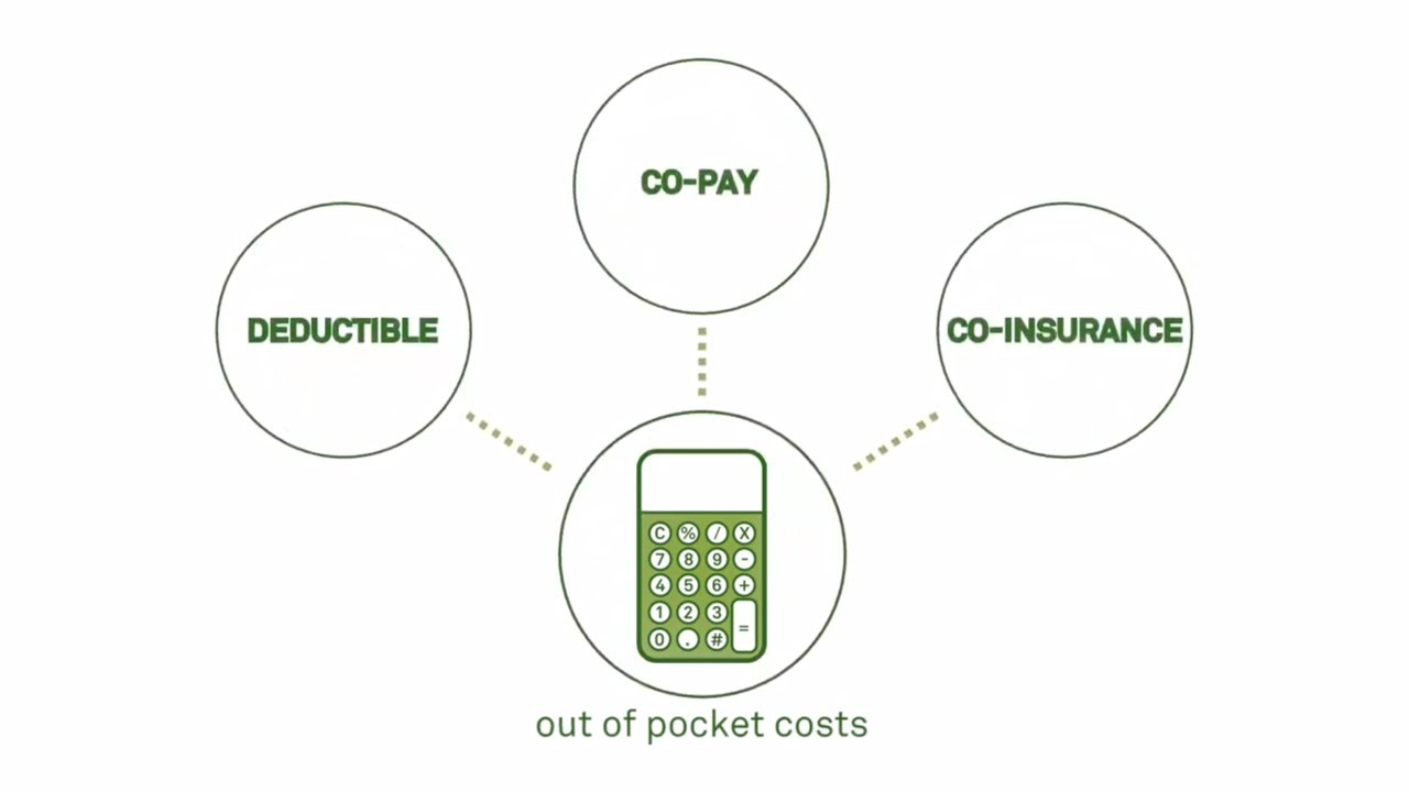 Understanding The Cost Of Lab Testing With Quest Diagnostics Youtube