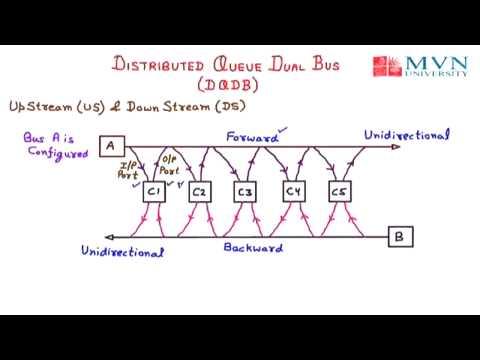 Distributed Queue Dual Bus DQDB