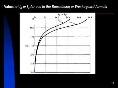 soil mechanics ii stress distribution in soils due to surface loads