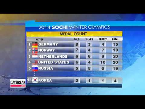 Medal Count after 11 days