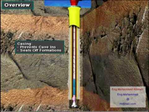 Overview of Oil & Gas Well Casing & Cement   YouTube