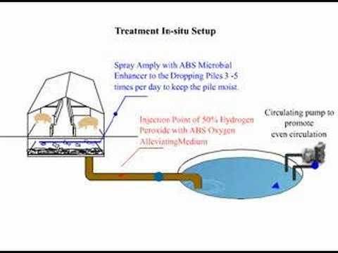 ABS Hog Farming Waste/Wastewater Treatment