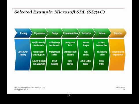 Secure Development LifeCycles (SDLC) - Bart De Win